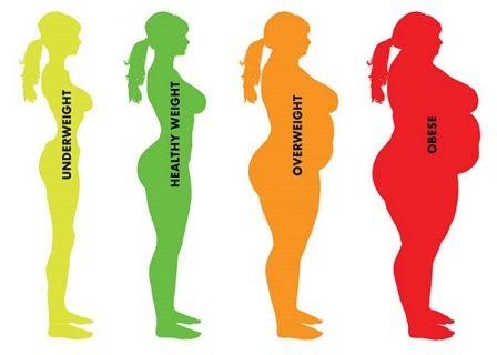 Bảng cân nặng phù hợp với chiều cao?