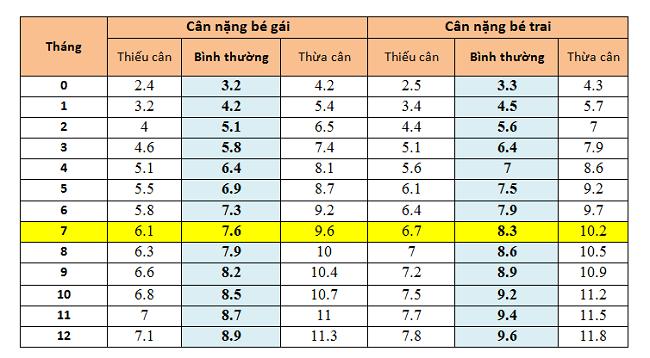 Trẻ 7 tháng tuổi nặng bao nhiêu kg?